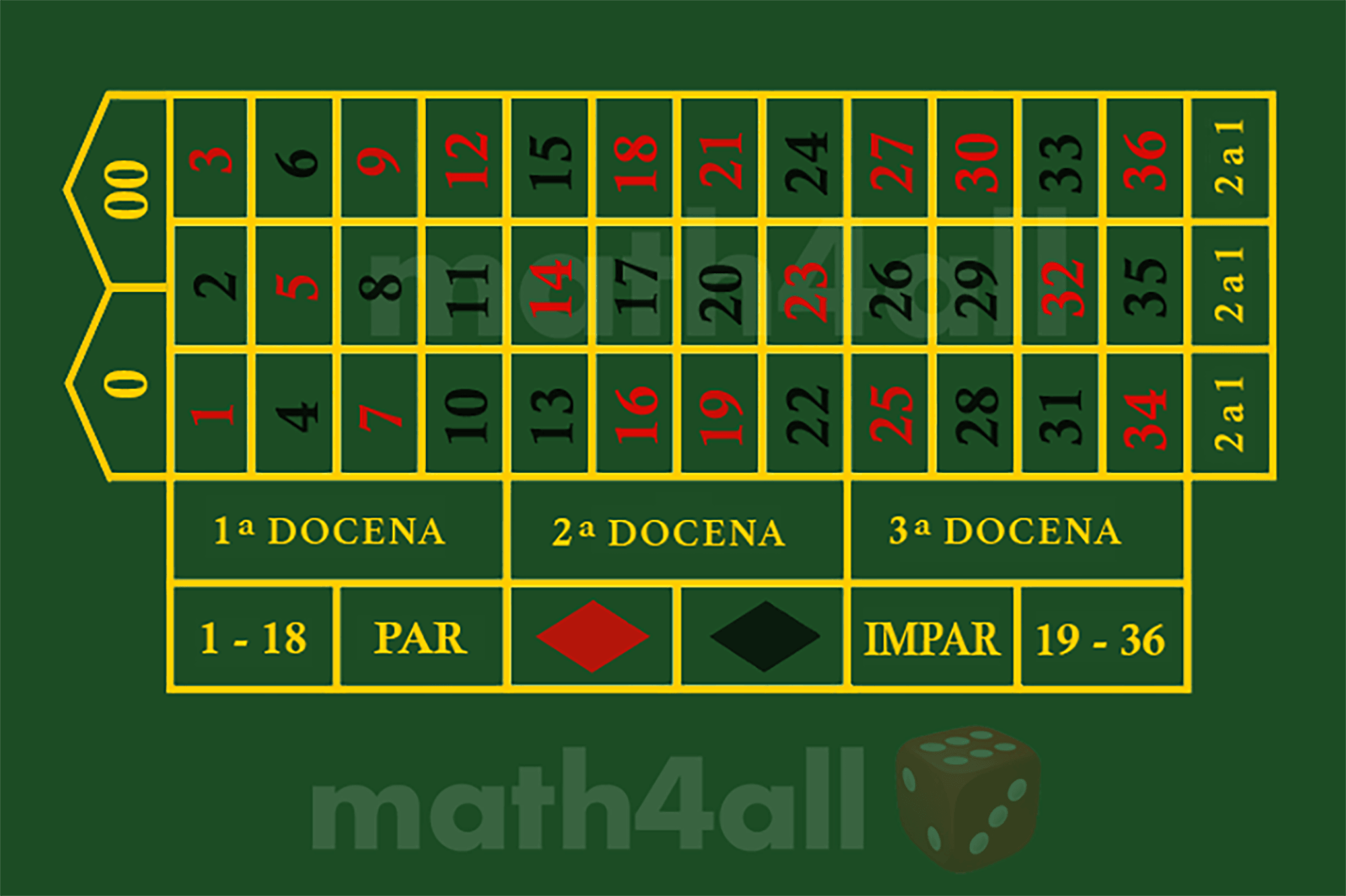 ruleta americana – Math4all